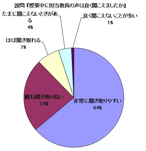 平成27年度 後期授業評価 集計結果07