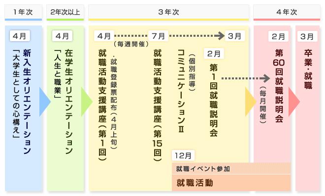 就職関連予定表